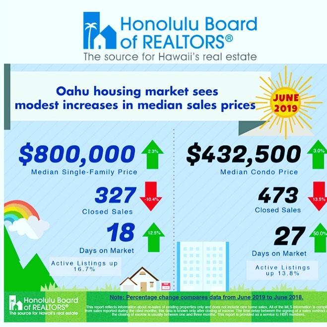 Oahu Housing Market Data as of June 2019